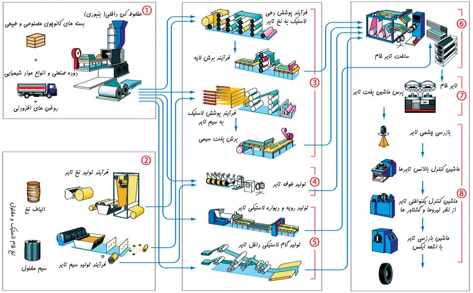 مطالعات امکانسنجی احداث کارخانه تولید تایر رادیال